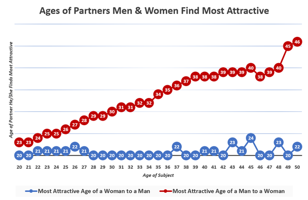 Attractiveness male age peak of Is There