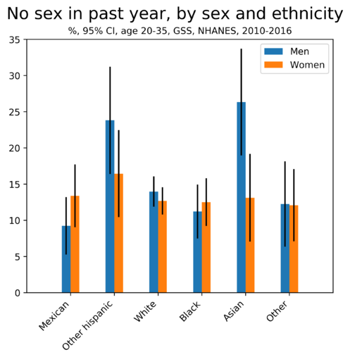 No sex in past year by sex and ethnicity.png