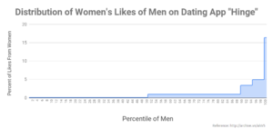 "How women distribute ""likes"" on the dating app, ""Hinge"""