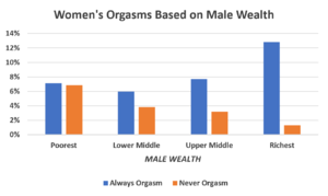 Womens orgasms based on male wealth.PNG
