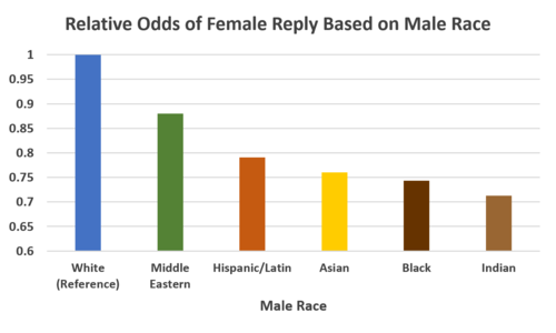 Attractive poll most ethnicity Most attractive